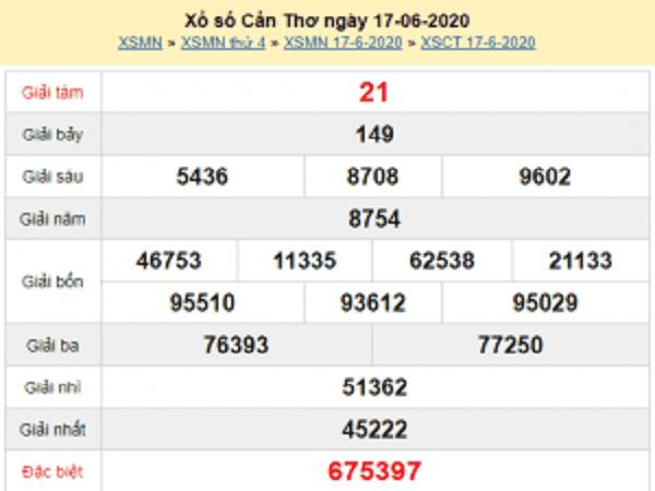 Bảng  KQXSCT- Phân tích xổ số cần thơ ngày 24/06 chuẩn xác