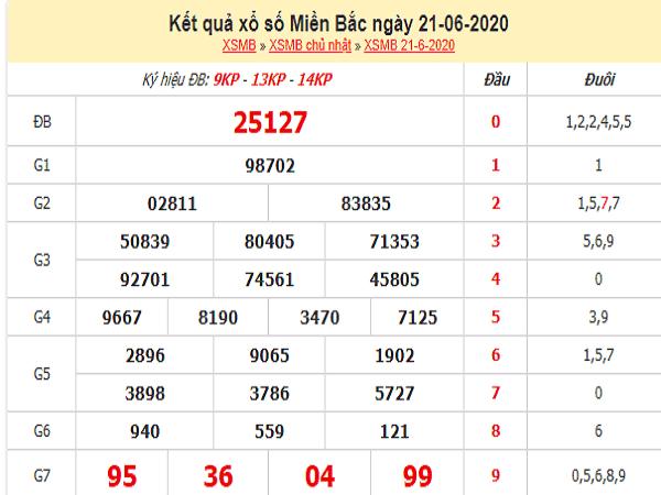 Thống kê KQXSMB- xổ số miền bắc thứ 2 ngày 22/06
