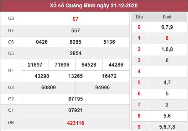 Nhận định KQXS Quảng Bình 7/1/2021 thứ 5 cùng chuyên gia