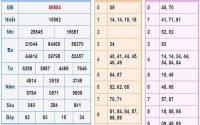 Tổng hợp dự đoán KQXSMB ngày 08/01/2021- xổ số miền bắc