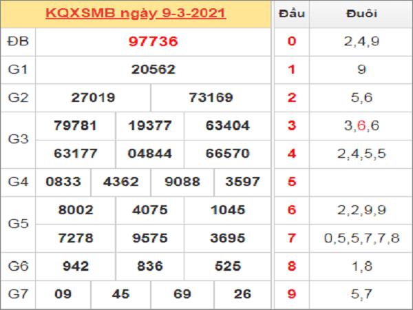 Soi cầu XSMB 10/3/2021