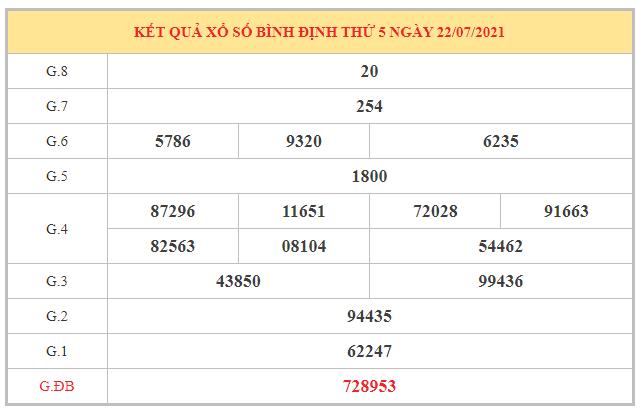 Phân tích KQXSBDI ngày 29/7/2021 dựa trên kết quả kì trước