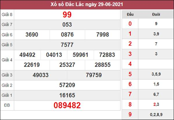 Nhận định KQXS ĐăkLắc 6/7/2021 chốt XSDLK hôm nay