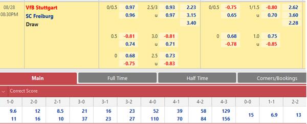 Tỷ lệ kèo bóng đá giữa Stuttgart vs Freiburg